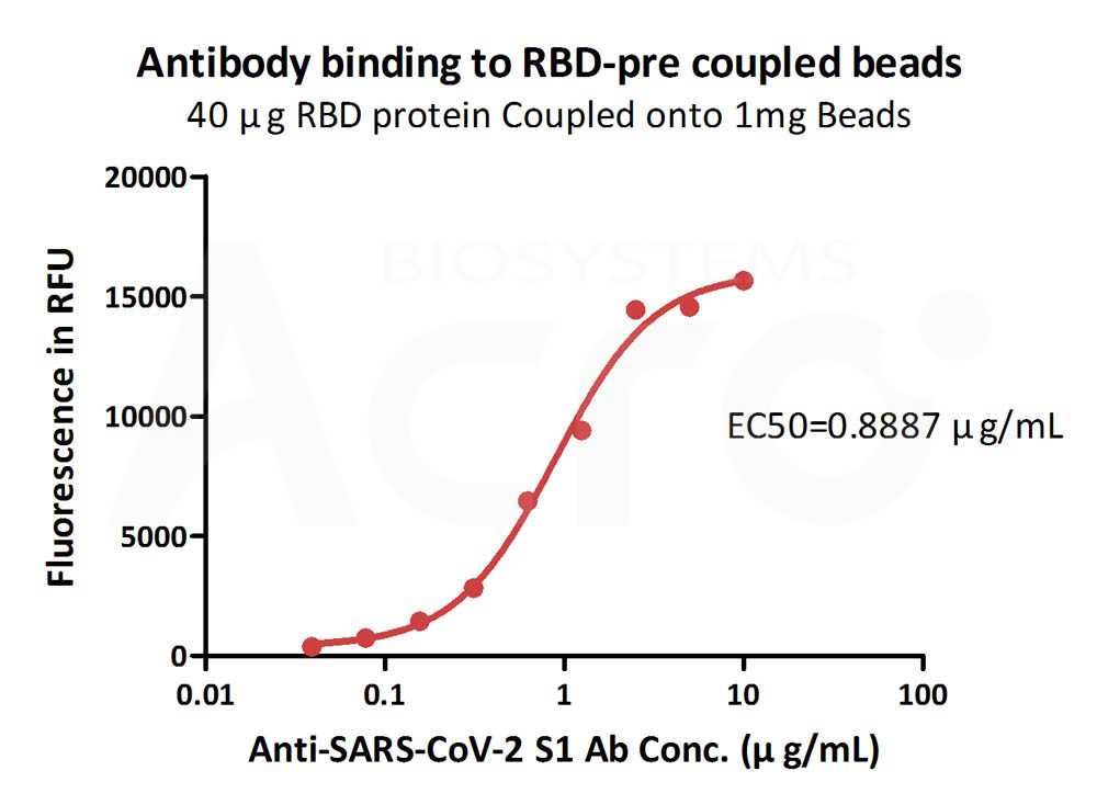 SARS-CoV-2 Spike RBD-coupled Magnetic BeadsSARS-CoV-2 Spike RBD-coupled Magnetic Beads (Cat. No. MBS-K002) ELISA bioactivity