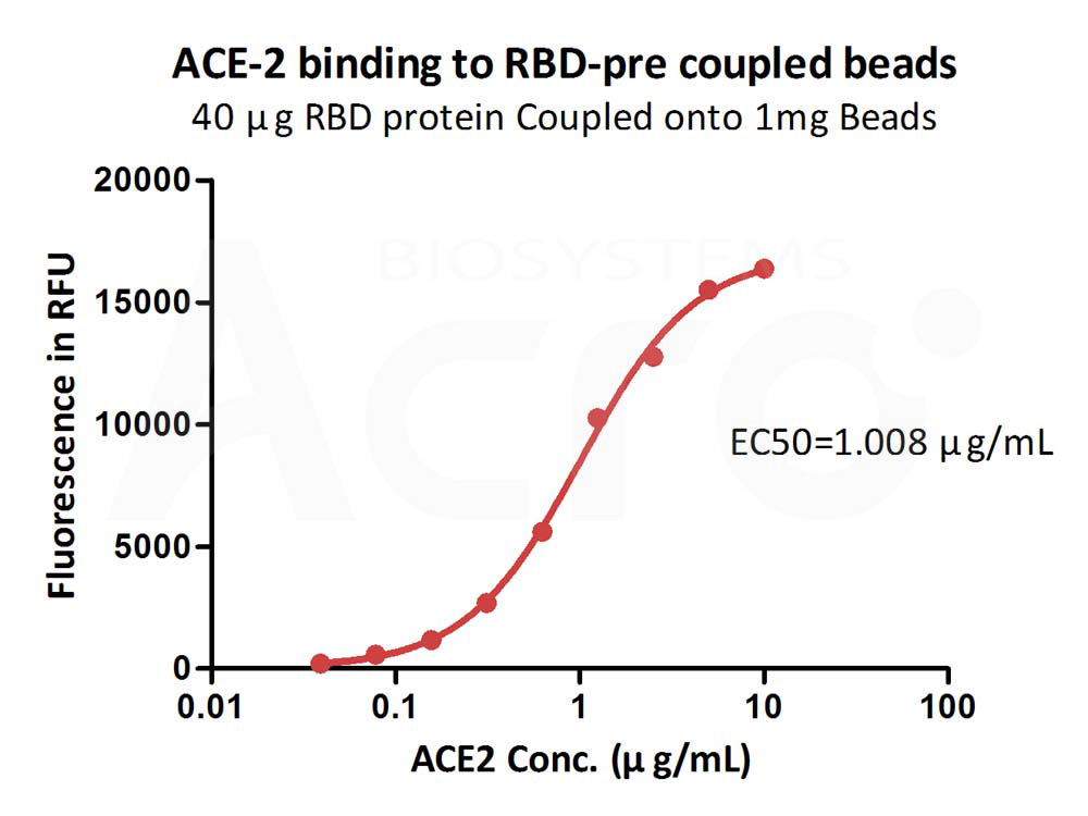 SARS-CoV-2 Spike protein RBD-coupled magnetic beadsSARS-CoV-2 Spike protein RBD-coupled magnetic beads (Cat. No. MBS-K002) ELISA bioactivity