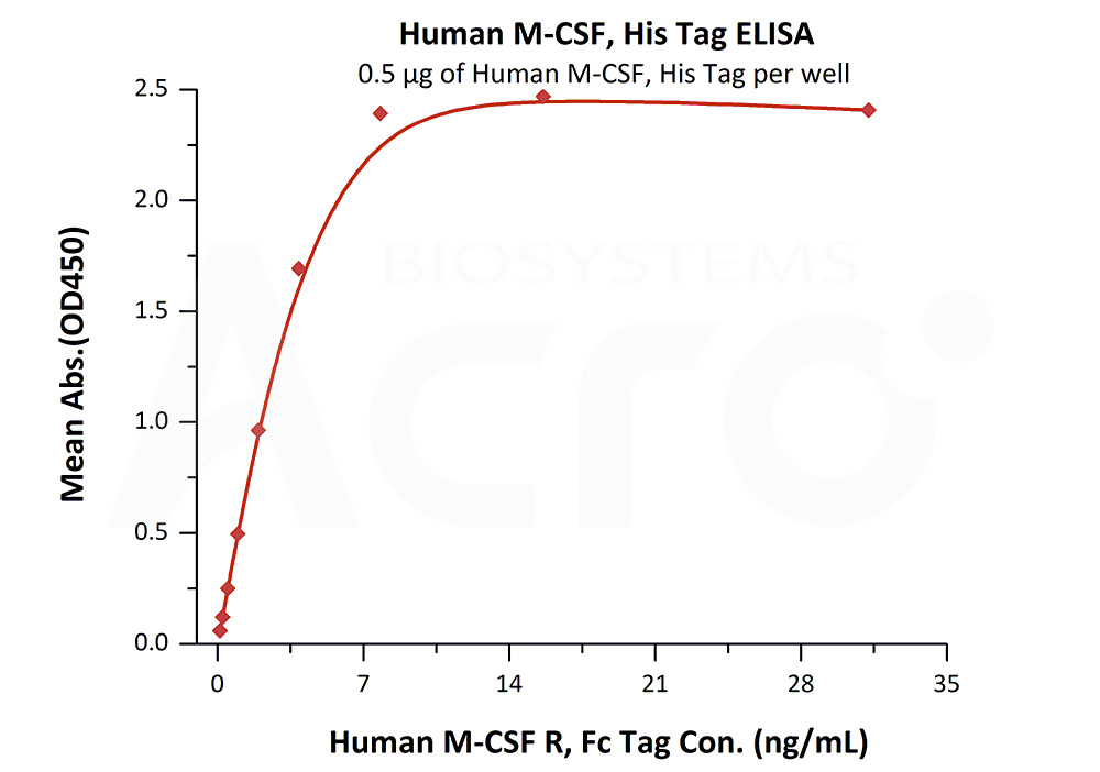 Human M-CSF, His TagHuman M-CSF, His Tag (Cat. No. MCF-H5247) ELISA bioactivity