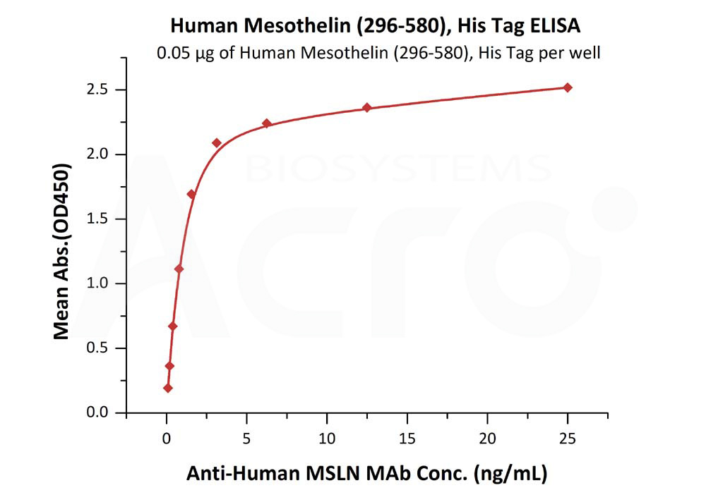 Human Mesothelin, His TagHuman Mesothelin, His Tag (Cat. No. MSN-H5223) ELISA bioactivity