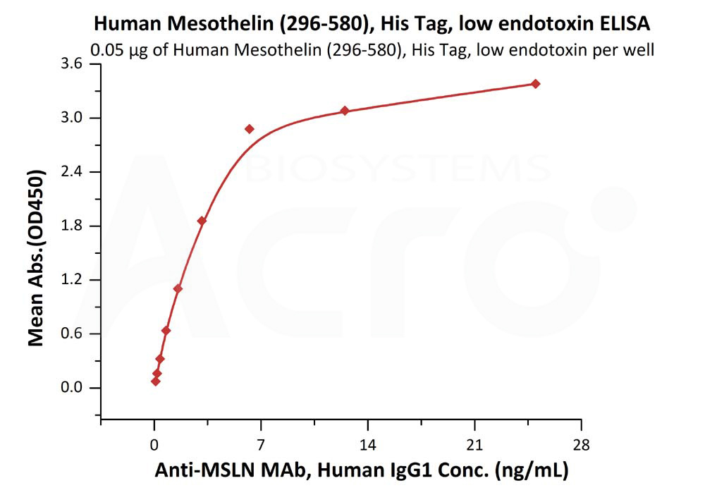 Human Mesothelin, His Tag, low endotoxinHuman Mesothelin, His Tag, low endotoxin (Cat. No. MSN-H522a) ELISA bioactivity