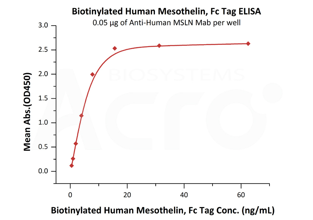Biotinylated Human Mesothelin, Fc TagBiotinylated Human Mesothelin, Fc Tag (Cat. No. MSN-H826x) ELISA bioactivity