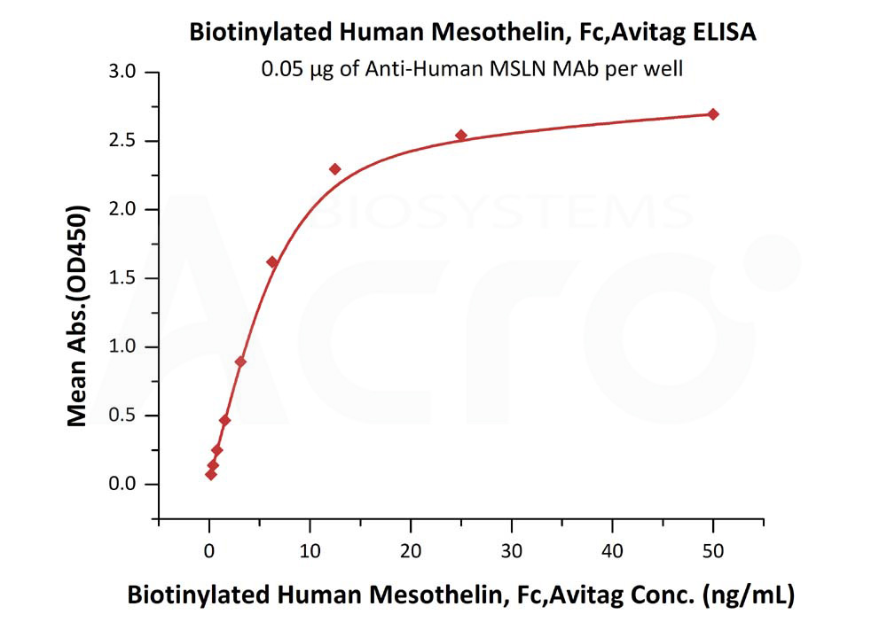 Biotinylated Human Mesothelin, Fc,AvitagBiotinylated Human Mesothelin, Fc,Avitag (Cat. No. MSN-H82F6) ELISA bioactivity