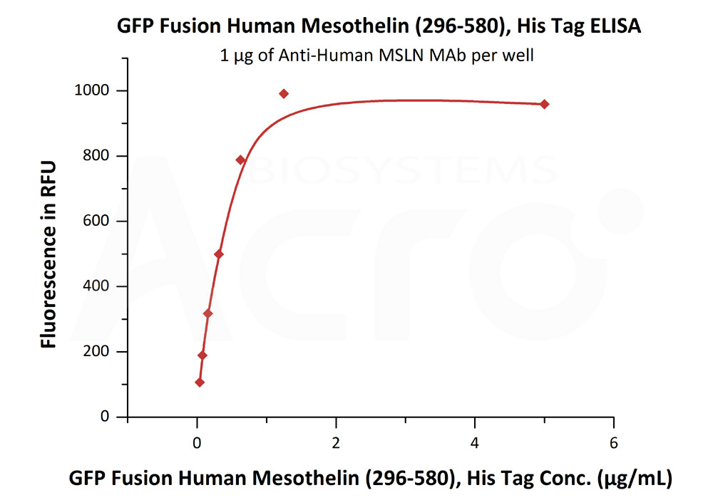 GFP Fusion Human Mesothelin (296-580), His TagGFP Fusion Human Mesothelin (296-580), His Tag (Cat. No. MSN-HG2P4) ELISA bioactivity