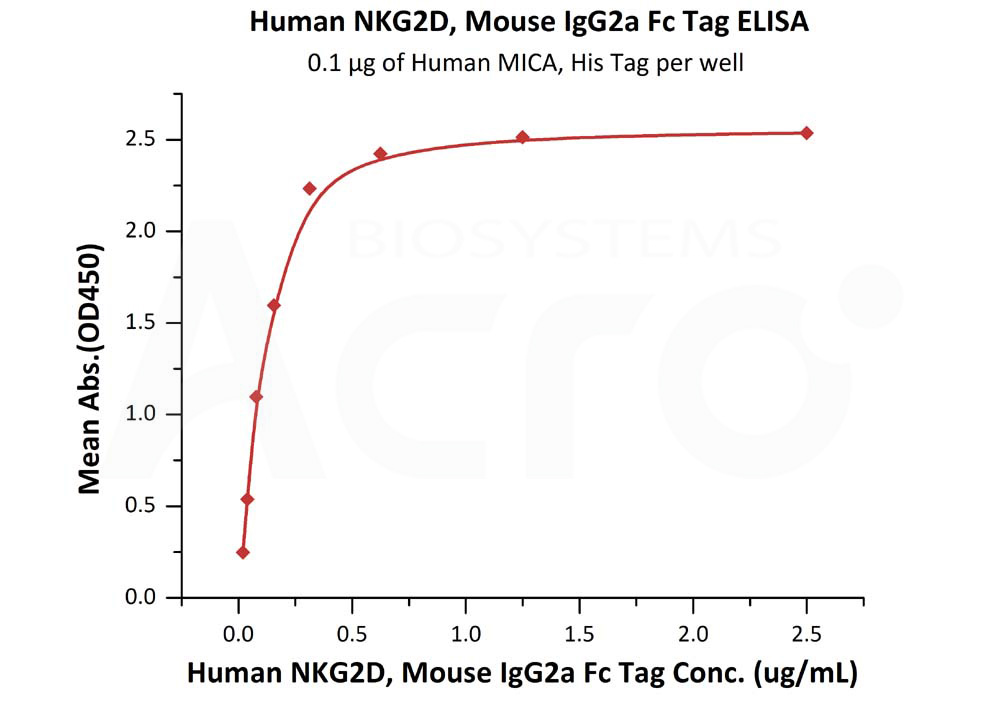 Human NKG2D, Mouse IgG2a Fc TagHuman NKG2D, Mouse IgG2a Fc Tag (Cat. No. NKD-H5259) ELISA bioactivity