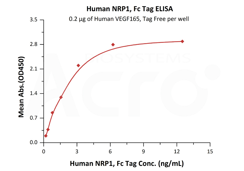 Human Neuropilin-1, Fc TagHuman Neuropilin-1, Fc Tag (Cat. No. NR1-H5252) ELISA bioactivity