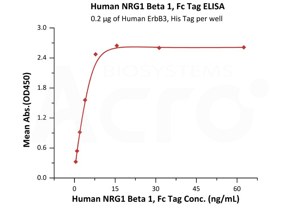 Human NRG1 Beta 1, Fc TagHuman NRG1 Beta 1, Fc Tag (Cat. No. NR1-H5268) ELISA bioactivity