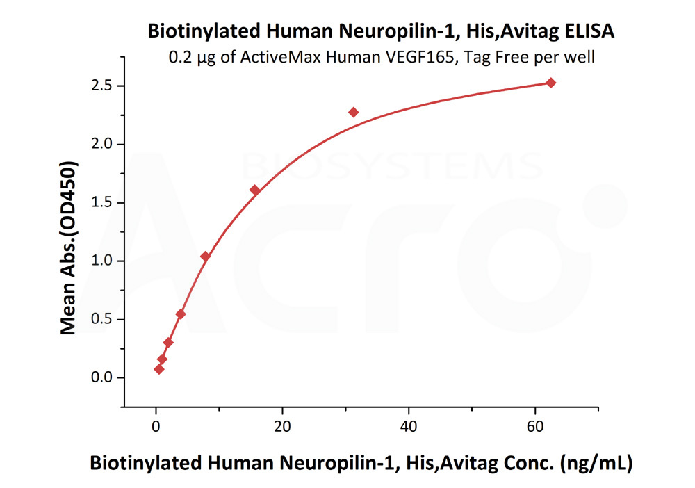 Biotinylated Human NRP1, His TagBiotinylated Human NRP1, His Tag (Cat. No. NR1-H82E3) ELISA bioactivity