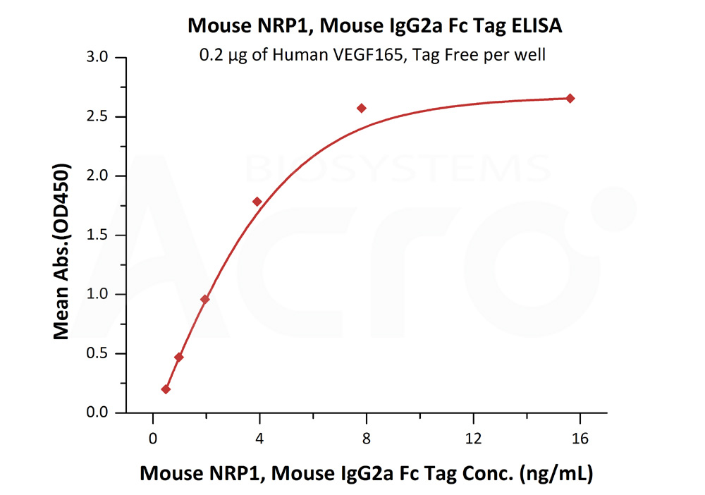 Mouse NRP1, Mouse IgG2a Fc TagMouse NRP1, Mouse IgG2a Fc Tag (Cat. No. NR1-M5254) ELISA bioactivity