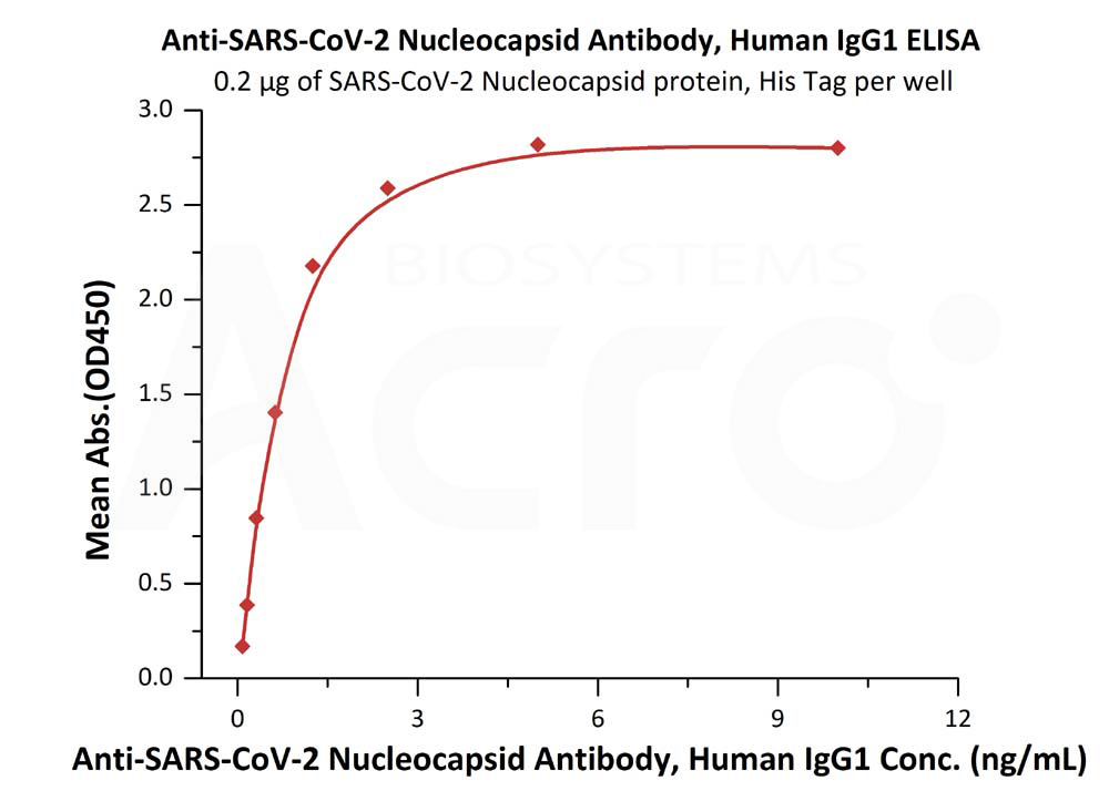 Anti-SARS-CoV-2 Nucleocapsid Antibody, Human IgG1Anti-SARS-CoV-2 Nucleocapsid Antibody, Human IgG1 (Cat. No. NUN-S41) ELISA bioactivity