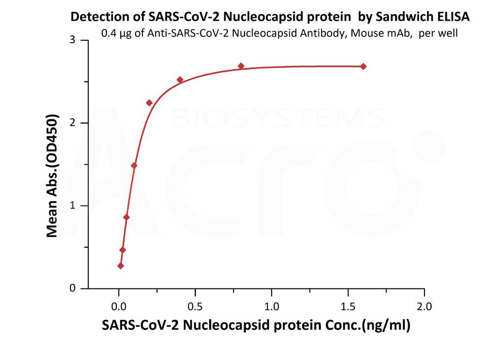 Anti-SARS-CoV-2 Nucleocapsid Antibody, Mouse IgG1Anti-SARS-CoV-2 Nucleocapsid Antibody, Mouse IgG1 (Cat. No. NUN-S47) ELISA bioactivity