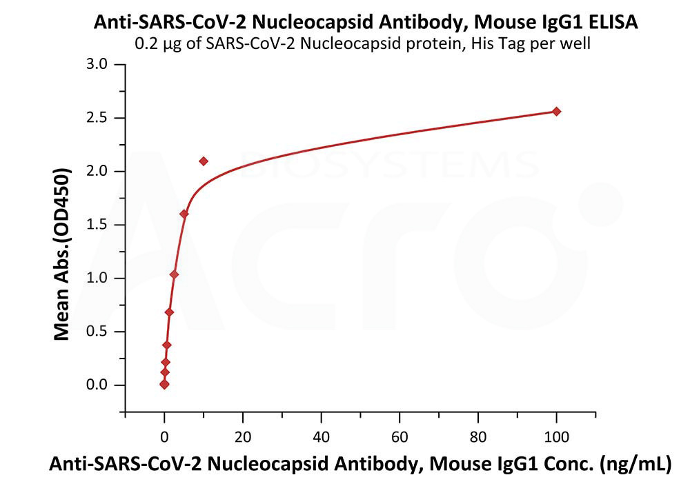 Anti-SARS-CoV-2 Nucleocapsid Antibody, Mouse IgG1Anti-SARS-CoV-2 Nucleocapsid Antibody, Mouse IgG1 (Cat. No. NUN-S60A1) ELISA bioactivity