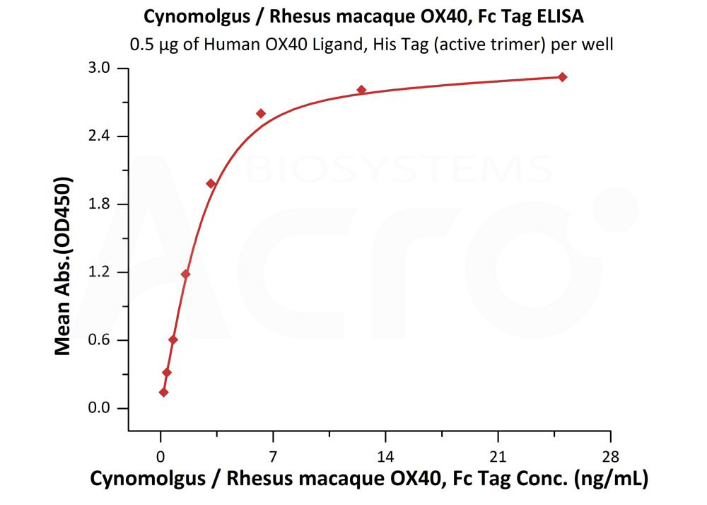 Rhesus macaque OX40, Fc TagRhesus macaque OX40, Fc Tag (Cat. No. OX0-C5251) ELISA bioactivity
