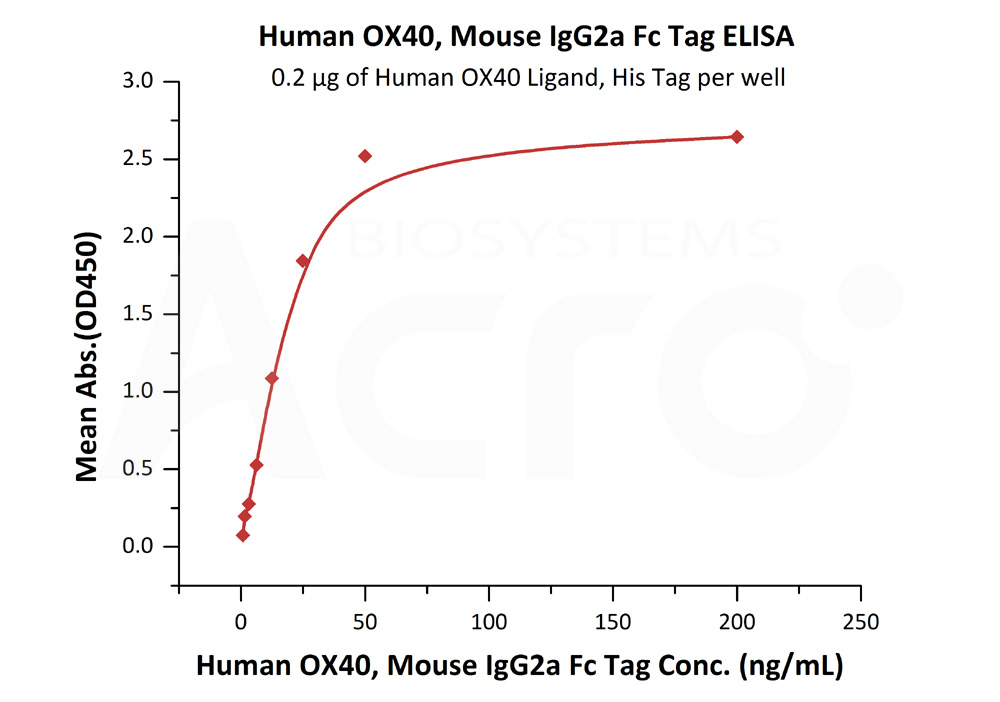 Human OX40, Mouse IgG2a Fc Tag, low endotoxin Human OX40, Mouse IgG2a Fc Tag, low endotoxin  (Cat. No. OX0-H5252) ELISA bioactivity
