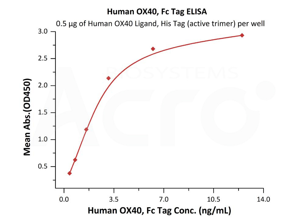 Human OX40, Fc TagHuman OX40, Fc Tag (Cat. No. OX0-H5255) ELISA bioactivity