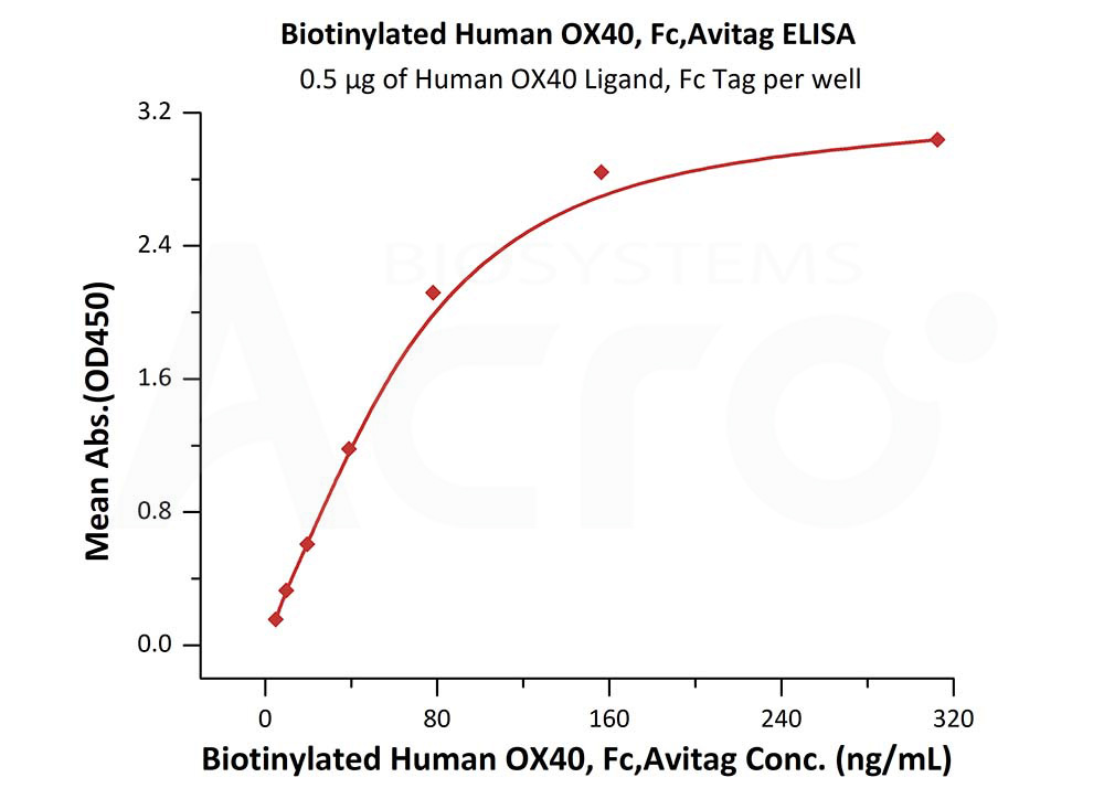 Biotinylated Human OX40, Fc Tag, Avi TagBiotinylated Human OX40, Fc Tag, Avi Tag (Cat. No. OX0-H82F7) ELISA bioactivity