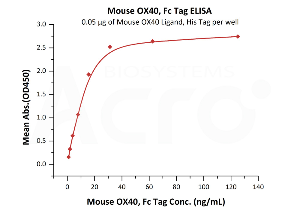 Mouse OX40, Fc TagMouse OX40, Fc Tag (Cat. No. OX0-M5259) ELISA bioactivity