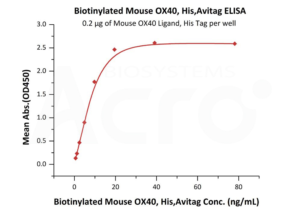Biotinylated Mouse OX40, His Tag, Avi TagBiotinylated Mouse OX40, His Tag, Avi Tag (Cat. No. OX0-M82E5) ELISA bioactivity