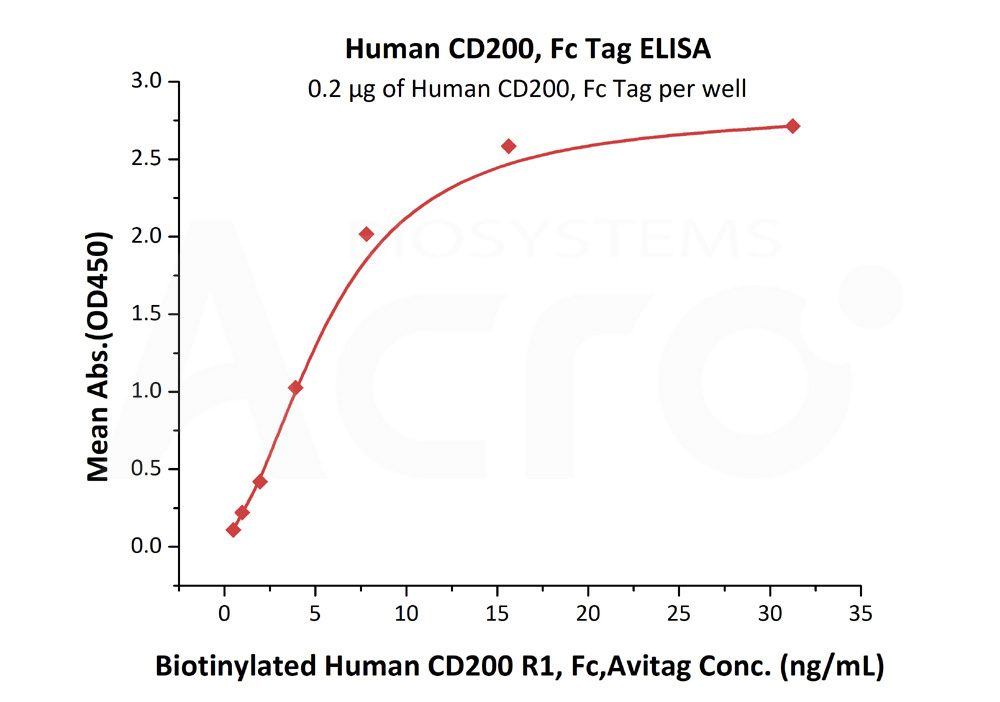 Human CD200, Fc TagHuman CD200, Fc Tag (Cat. No. OX2-H5251) ELISA bioactivity