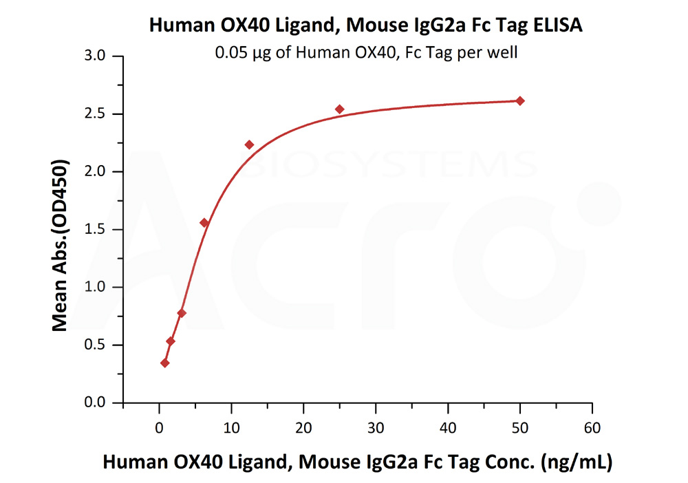 Human OX40 Ligand, Mouse IgG2a Fc Tag, low endotoxinHuman OX40 Ligand, Mouse IgG2a Fc Tag, low endotoxin (Cat. No. OXL-H5250) ELISA bioactivity