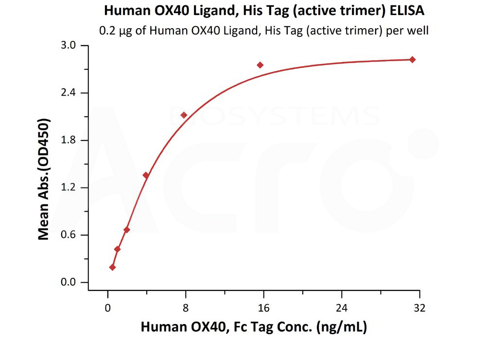 Human OX40 Ligand, His Tag (active trimer) (MALS verified)Human OX40 Ligand, His Tag (active trimer) (MALS verified) (Cat. No. OXL-H52Q8) ELISA bioactivity