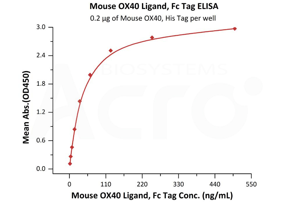 Mouse OX40 Ligand, Fc TagMouse OX40 Ligand, Fc Tag (Cat. No. OXL-M526x) ELISA bioactivity