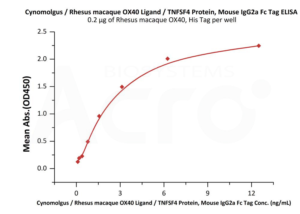 Rhesus macaque OX40 Ligand, Mouse IgG2a Fc TagRhesus macaque OX40 Ligand, Mouse IgG2a Fc Tag (Cat. No. OXL-R5259) ELISA bioactivity