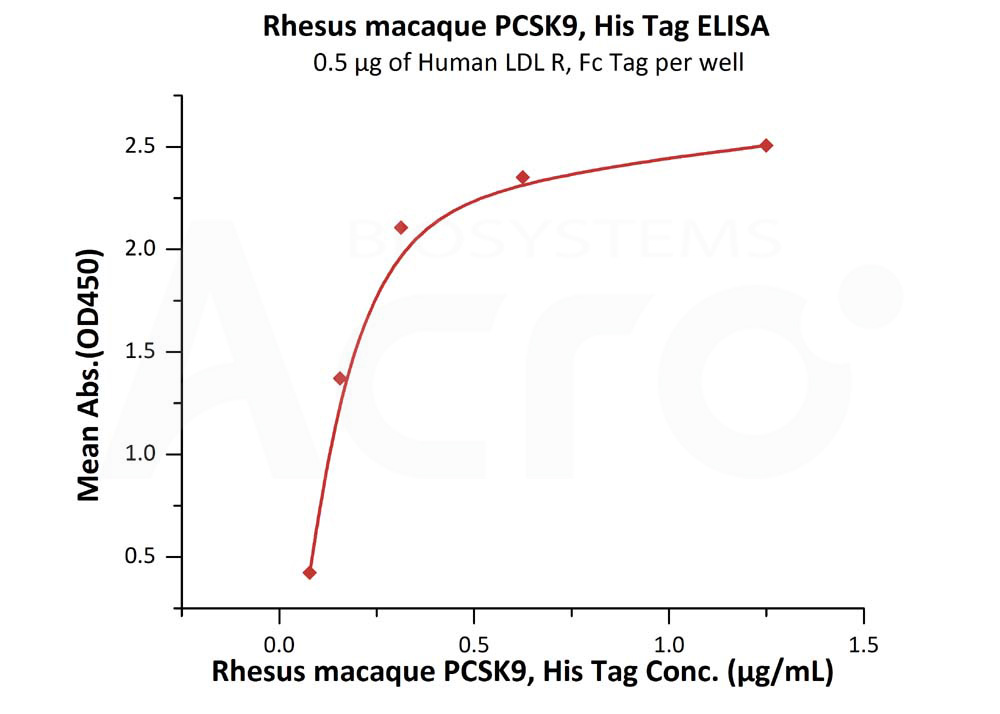 Rhesus macaque PCSK9, His TagRhesus macaque PCSK9, His Tag (Cat. No. PC9-C52H2) ELISA bioactivity