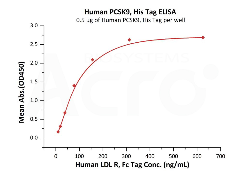 Human PCSK9, His TagHuman PCSK9, His Tag (Cat. No. PC9-H5223) ELISA bioactivity