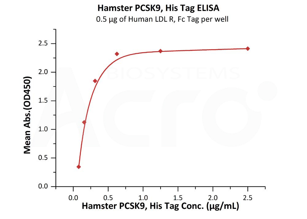 Hamster PCSK9, His TagHamster PCSK9, His Tag (Cat. No. PC9-H52E4) ELISA bioactivity