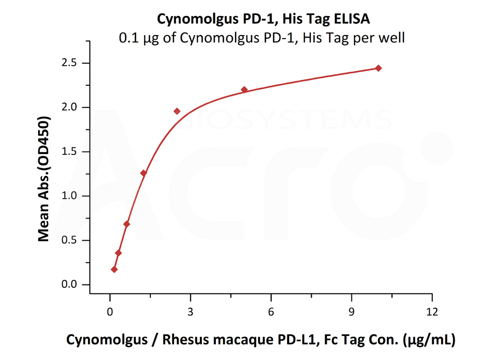 Cynomolgus PD-1, His TagCynomolgus PD-1, His Tag (Cat. No. PD1-C5223) ELISA bioactivity