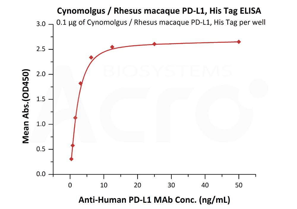 Cynomolgus / Rhesus macaque PD-L1, His TagCynomolgus / Rhesus macaque PD-L1, His Tag (Cat. No. PD1-C52H4) ELISA bioactivity