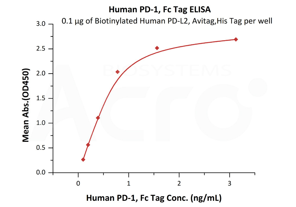 Human PD-1, Fc Tag, low endotoxin (HPLC-verified)Human PD-1, Fc Tag, low endotoxin (HPLC-verified) (Cat. No. PD1-H5257) ELISA bioactivity