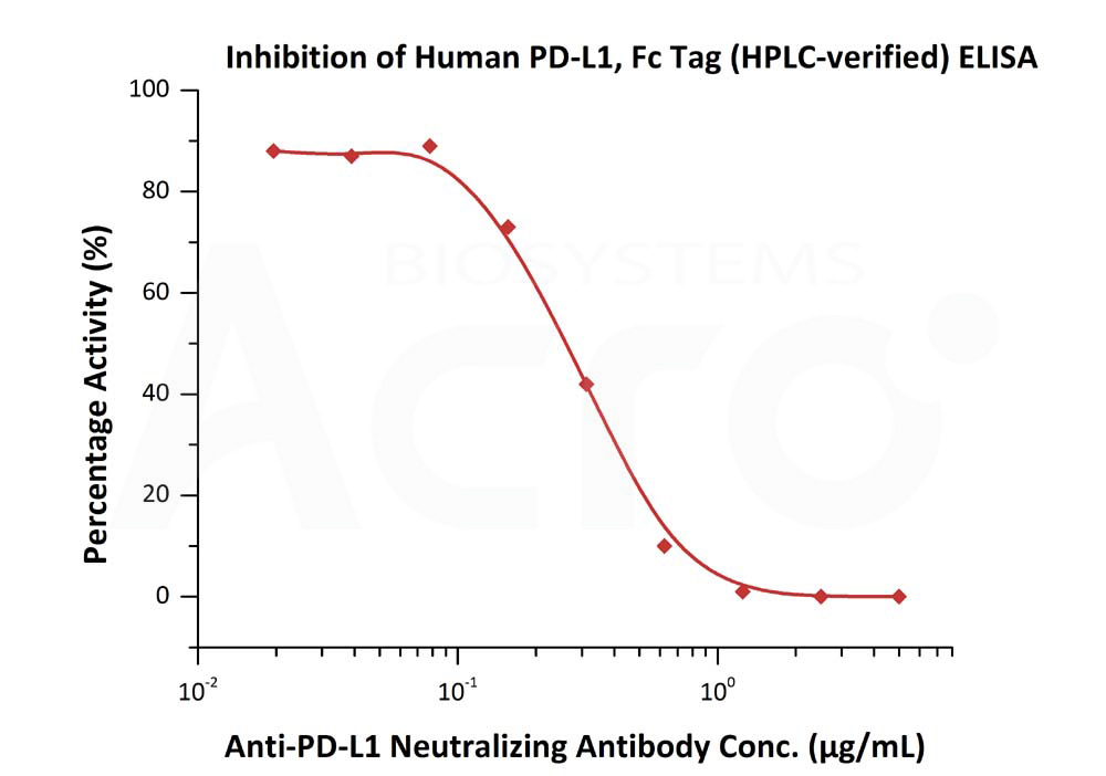 Human PD-L1, Fc TagHuman PD-L1, Fc Tag (Cat. No. PD1-H5258) ELISA bioactivity