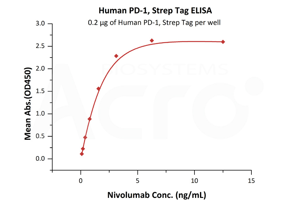 Human PD-1, Strep TagHuman PD-1, Strep Tag (Cat. No. PD1-H5284) ELISA bioactivity