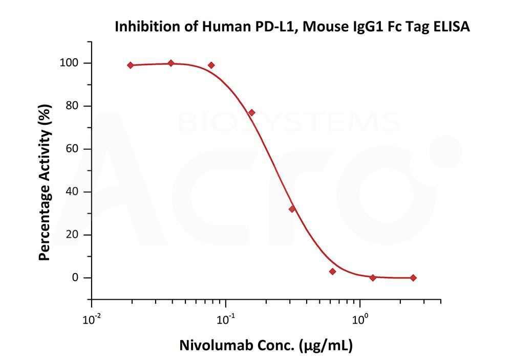 Human PD-L1, Mouse IgG1 Fc Tag, low endotoxin (HPLC-verified)Human PD-L1, Mouse IgG1 Fc Tag, low endotoxin (HPLC-verified) (Cat. No. PD1-H52A3) ELISA bioactivity