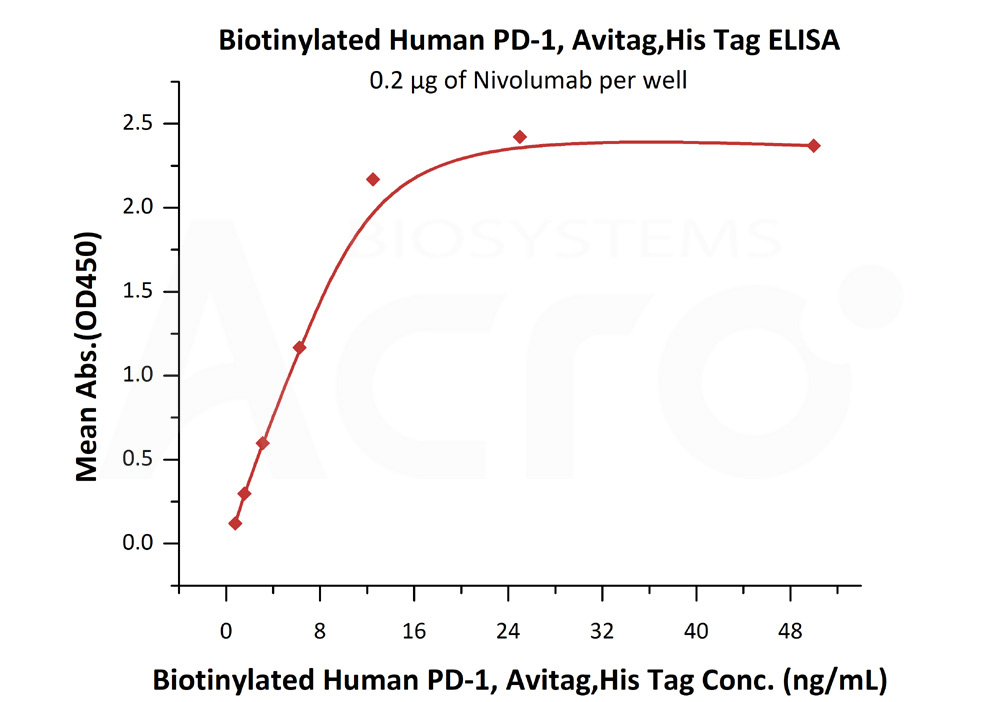 Biotinylated Human PD-1, His TagBiotinylated Human PD-1, His Tag (Cat. No. PD1-H82E4) ELISA bioactivity