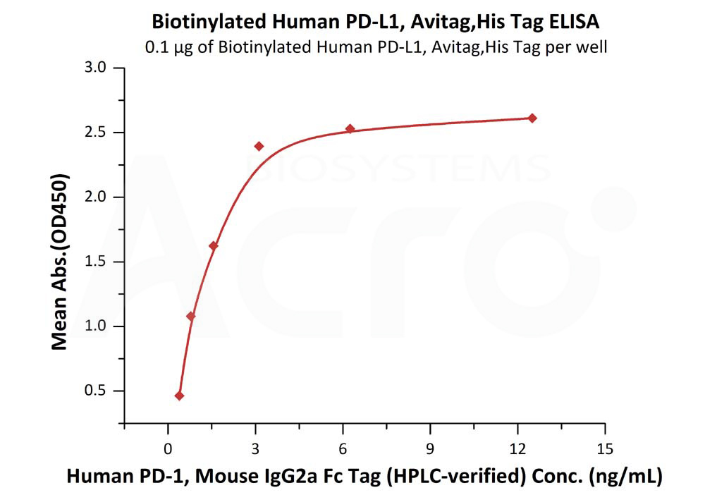 1 1 5 elisa Biomatik offers one stop source for bioreagents, recombinant proteins, elisa kits, custom gene synthesis, peptide synthesis, protein expression and purification, and.