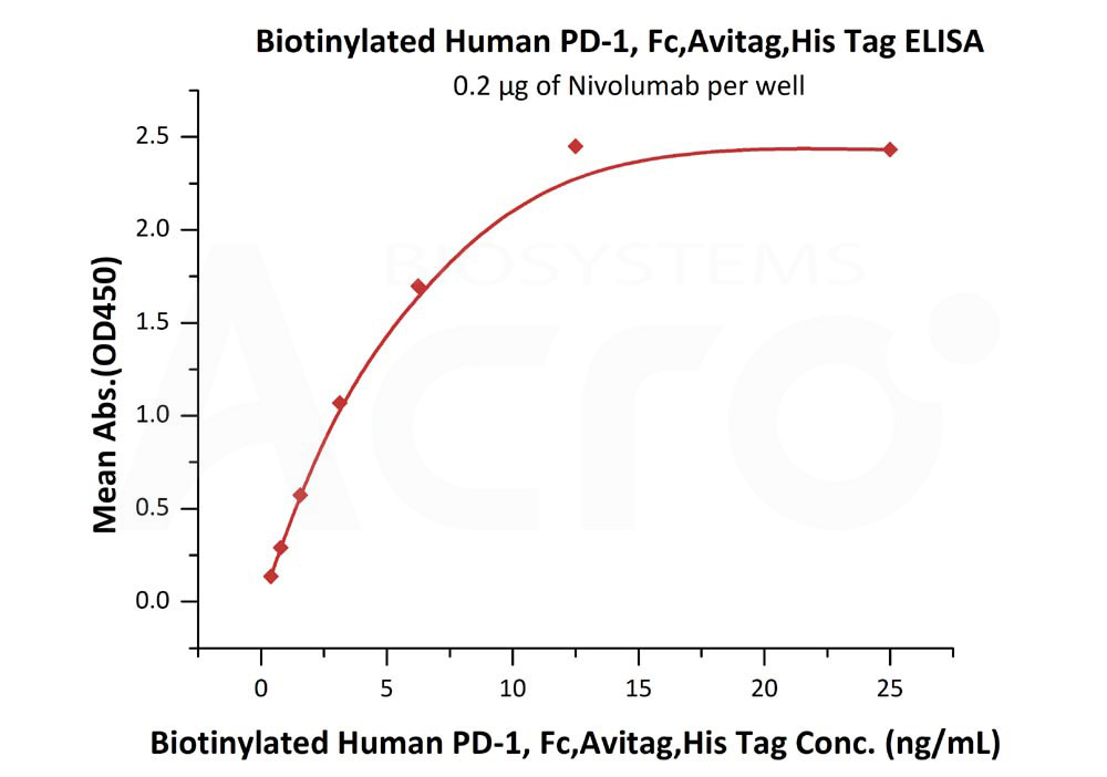 Biotinylated Human PD-1, Fc,Avitag,His TagBiotinylated Human PD-1, Fc,Avitag,His Tag (Cat. No. PD1-H82F2) ELISA bioactivity