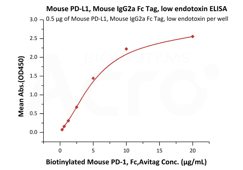 Mouse PD-L1, Mouse IgG2a Fc Tag, low endotoxinMouse PD-L1, Mouse IgG2a Fc Tag, low endotoxin (Cat. No. PD1-M52A2) ELISA bioactivity
