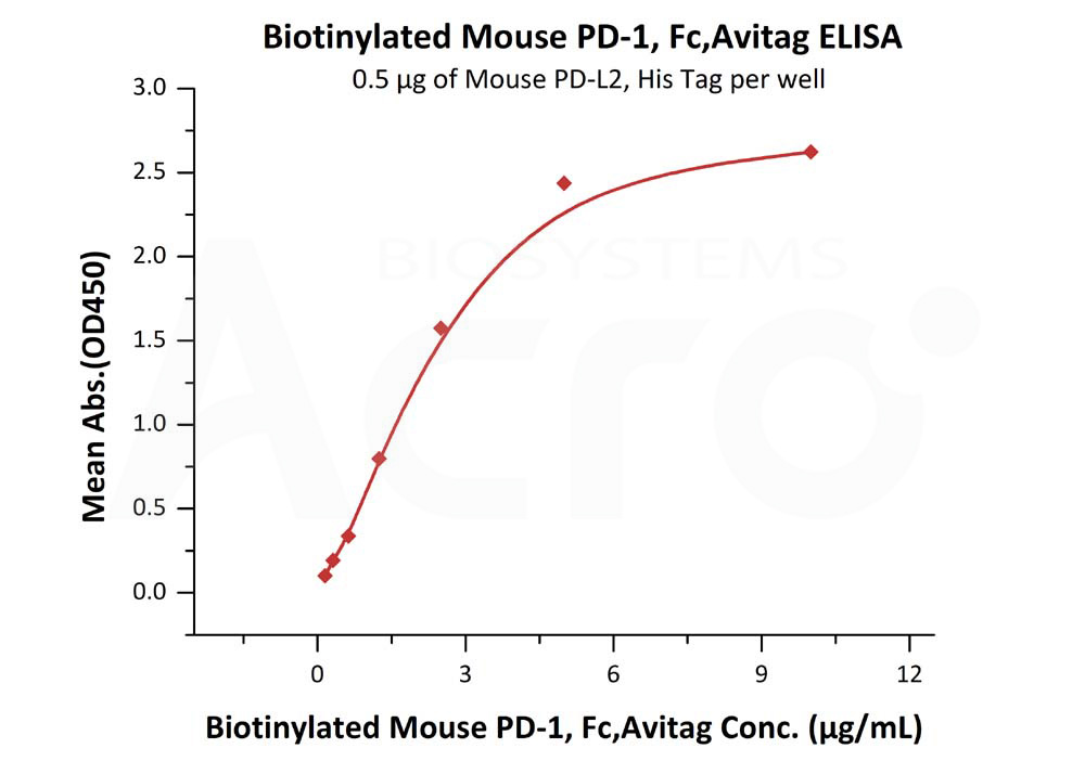 Biotinylated Mouse PD-1, Fc,AvitagBiotinylated Mouse PD-1, Fc,Avitag (Cat. No. PD1-M82F4) ELISA bioactivity