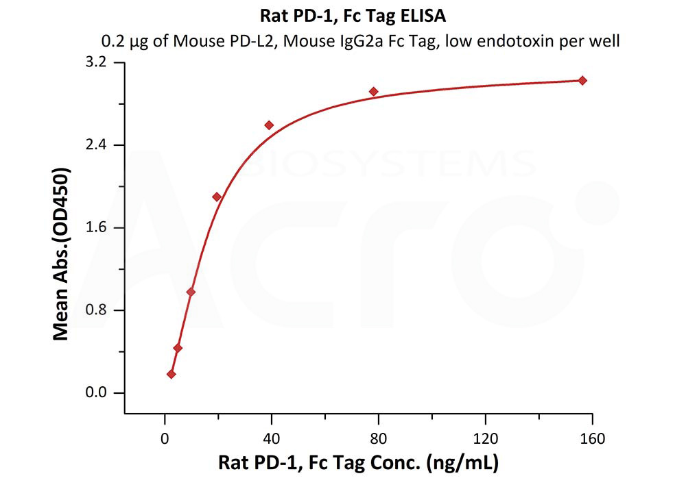 Rat PD-1, Fc TagRat PD-1, Fc Tag (Cat. No. PD1-R5253) ELISA bioactivity