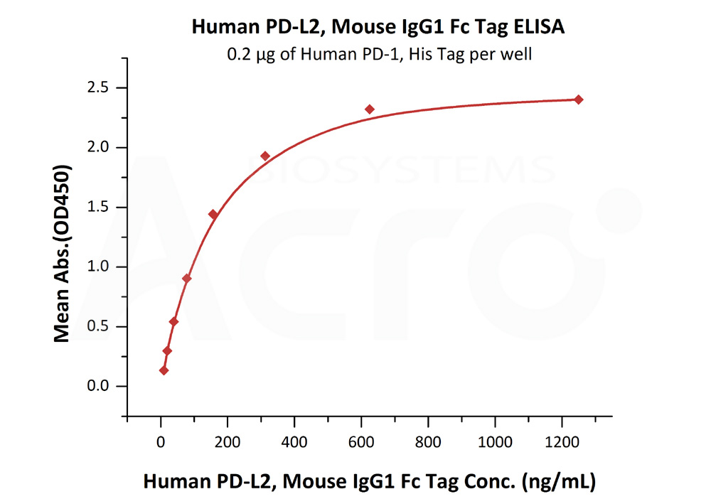 Human PD-L2, Mouse IgG1 Fc TagHuman PD-L2, Mouse IgG1 Fc Tag (Cat. No. PD2-H52A5) ELISA bioactivity