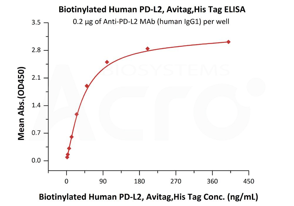Biotinylated Human PD-L2(recommended for biopanning)Biotinylated Human PD-L2(recommended for biopanning) (Cat. No. PD2-H82E8) ELISA bioactivity