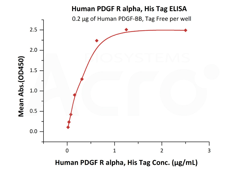 Human PDGF R alpha, His TagHuman PDGF R alpha, His Tag (Cat. No. PDA-H52H7) ELISA bioactivity