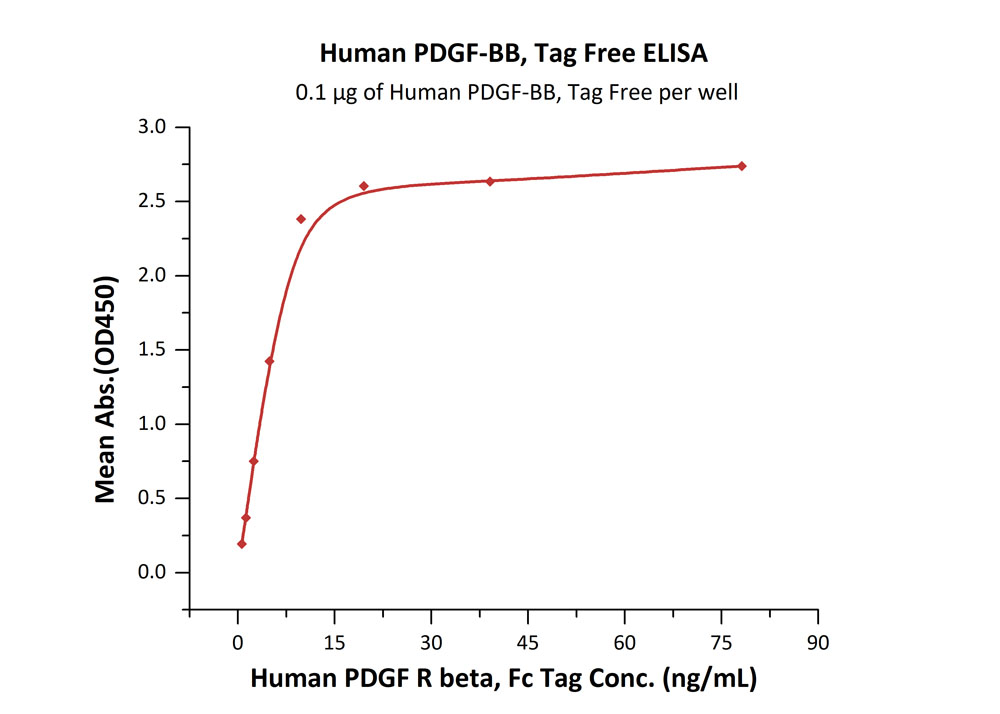 Human PDGF-BB, Tag FreeHuman PDGF-BB, Tag Free (Cat. No. PDB-H4112) ELISA bioactivity