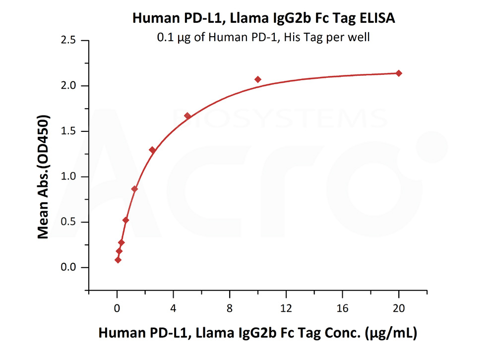 Human PD-L1, Llama IgG2b Fc Tag, low endotoxinHuman PD-L1, Llama IgG2b Fc Tag, low endotoxin (Cat. No. PDL-H5250) ELISA bioactivity