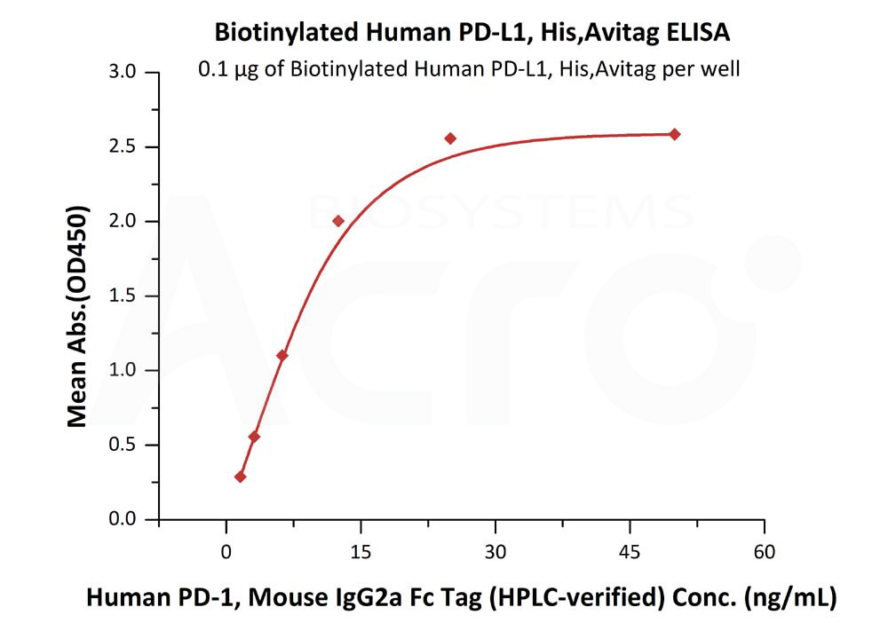 Biotinylated Human PD-L1 (19-134), His,Avitag™ (recommended for biopanning)Biotinylated Human PD-L1 (19-134), His,Avitag™ (recommended for biopanning) (Cat. No. PDL-H82E4) ELISA bioactivity