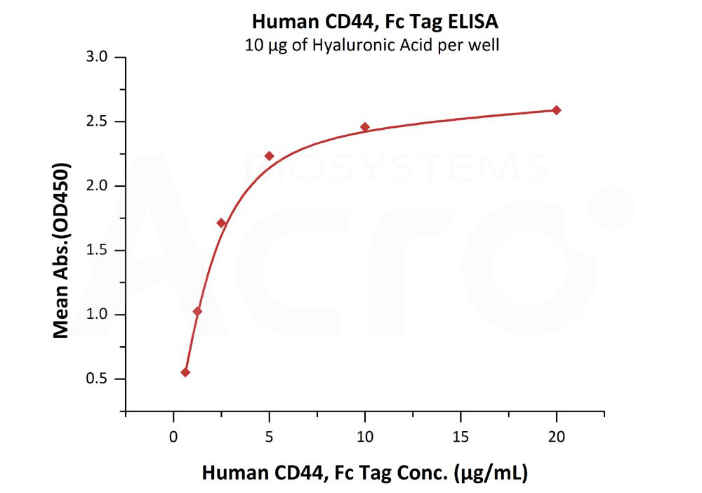 Human CD44, Fc Tag (HPLC-verified)Human CD44, Fc Tag (HPLC-verified) (Cat. No. PG1-H5255) ELISA bioactivity
