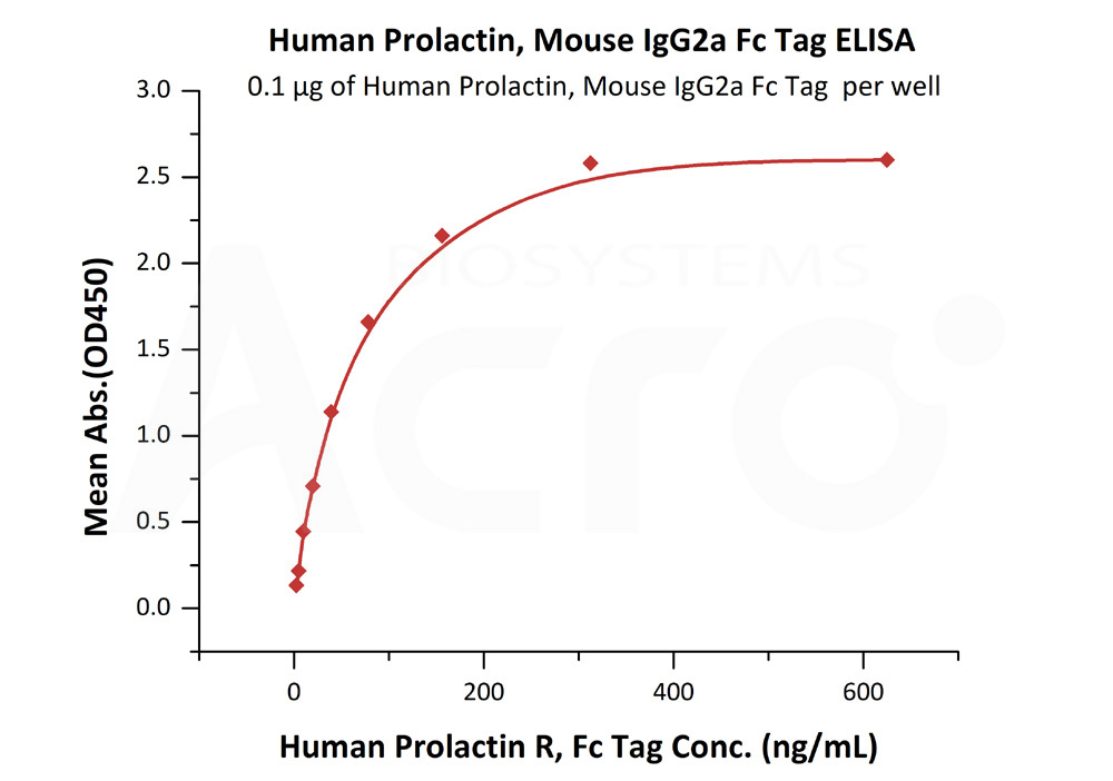 Human Prolactin, Mouse IgG2a Fc Tag, low endotoxin Human Prolactin, Mouse IgG2a Fc Tag, low endotoxin  (Cat. No. PRN-H5257) ELISA bioactivity
